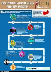 BuySpares Infographik - Ersetzen eines Heizelements an Ihrem Backofen